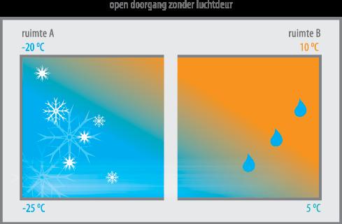 Principe zonder ontvochtiger met mist en ijsvorming