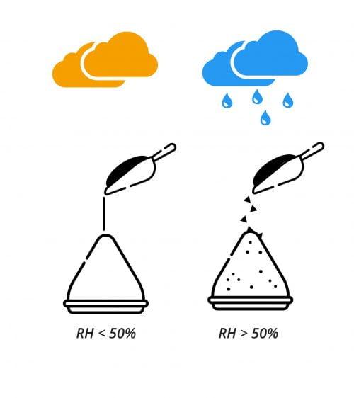 Luchtdrogen hygroscopisch materiaal - industriële luchtdroger