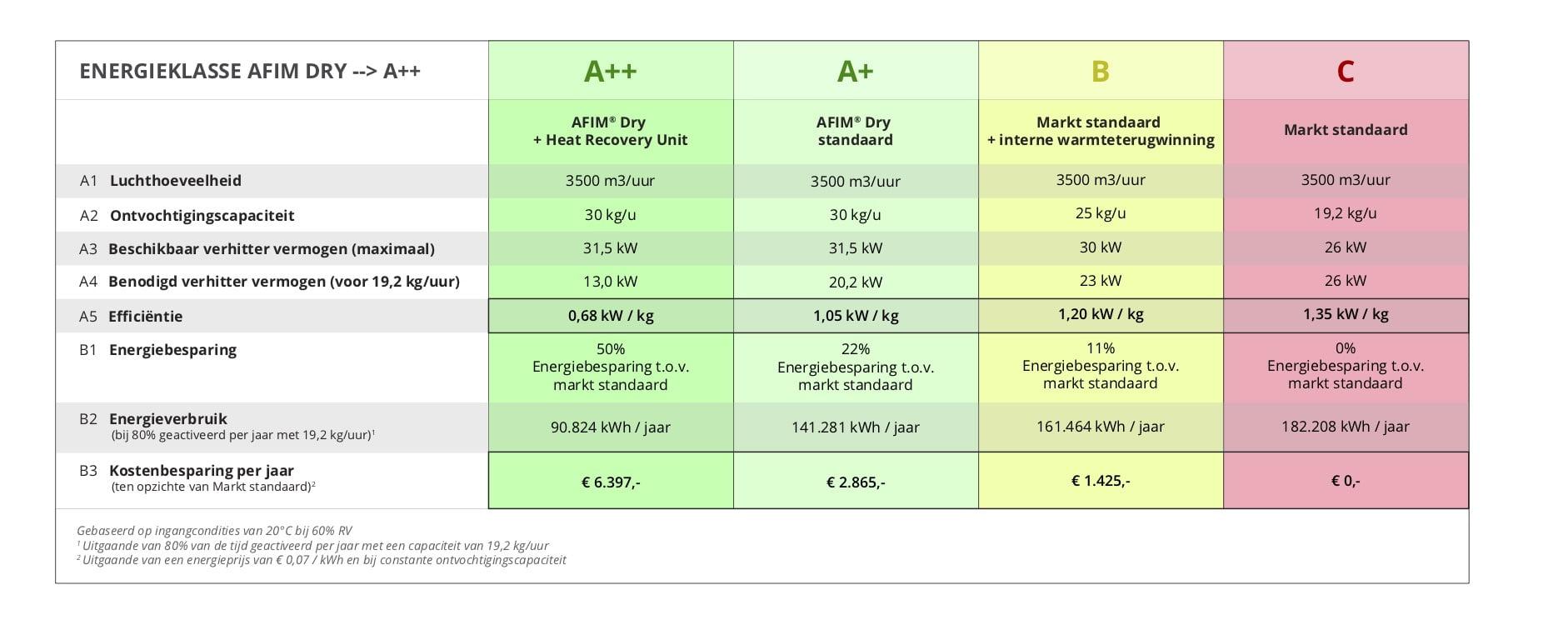 Energietabel-NL