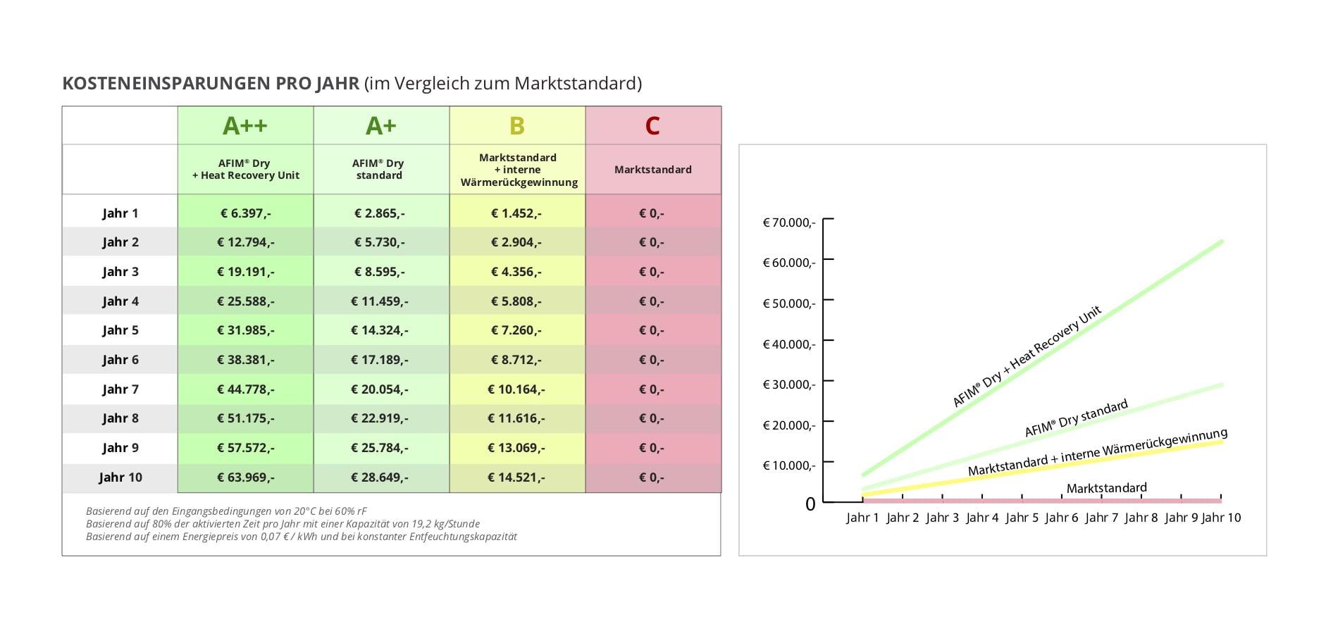Kostensparende-Tabelle-DE
