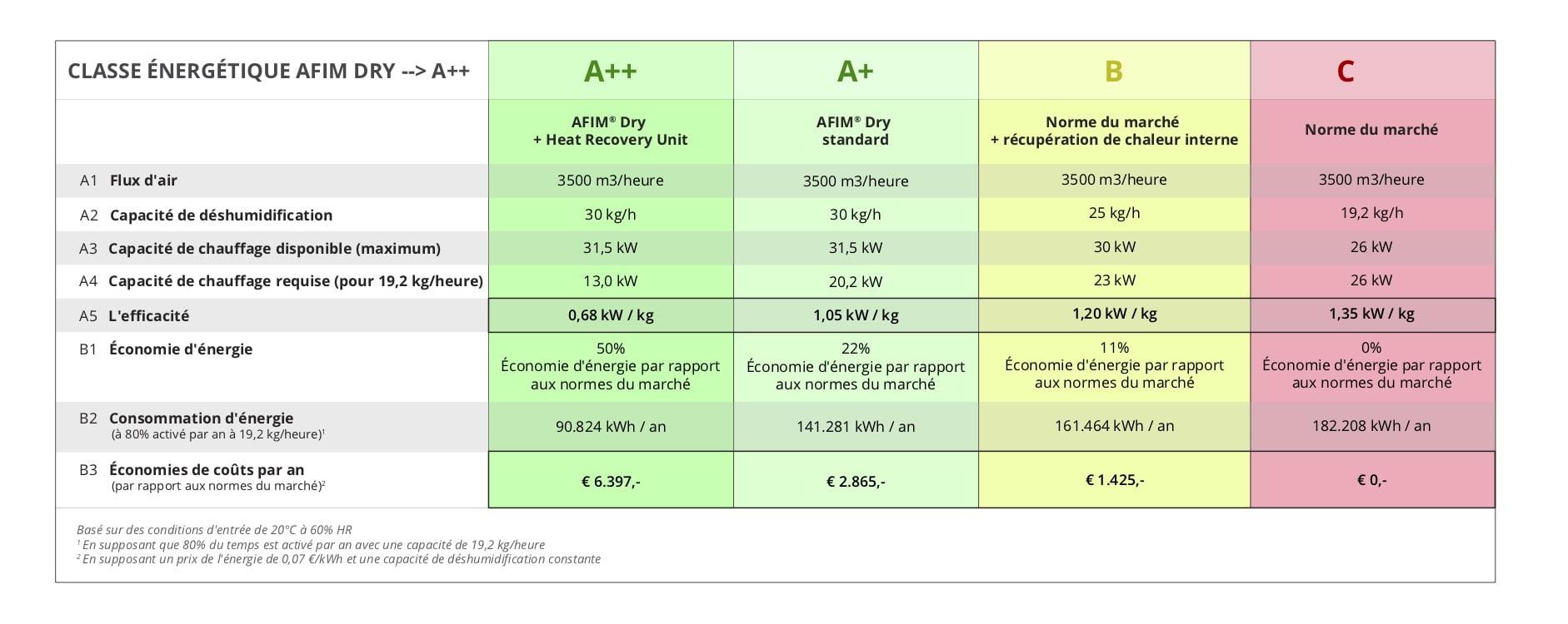 Table-d'énergie-FR